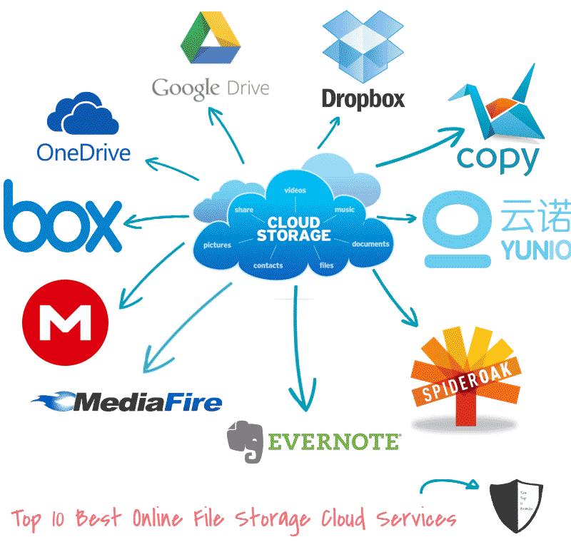 Top Best Free Cloud Storage Services :: CONTOH TEKS